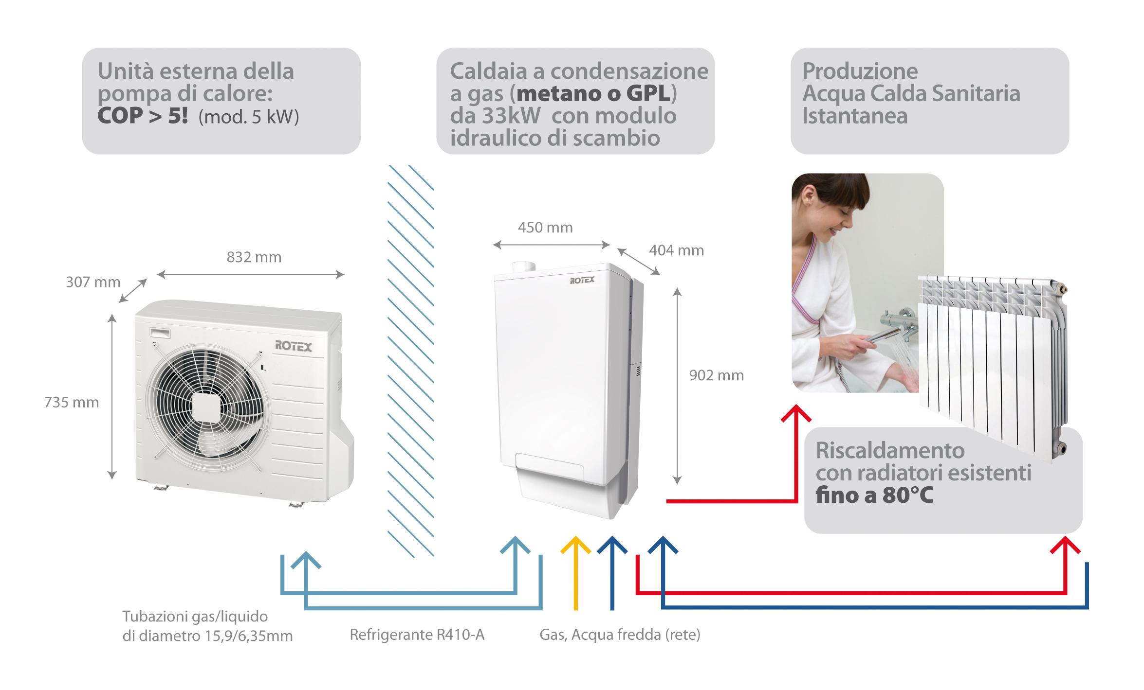 Rotex hpu hybrid il sistema di riscaldamento che combina for Asciugatrici condensazione o pompa di calore