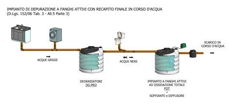 Sistemi di depurazione acque reflue domestiche frusta for Schema scarico acque reflue domestiche
