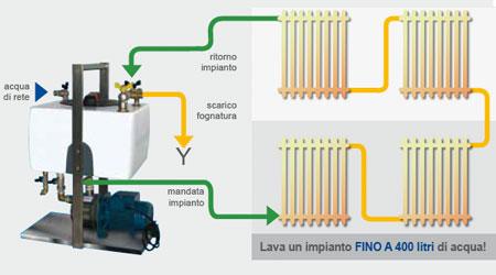 Idraflow la pompa per la pulizia dell impianto termico for Pompa filtro laghetto solare