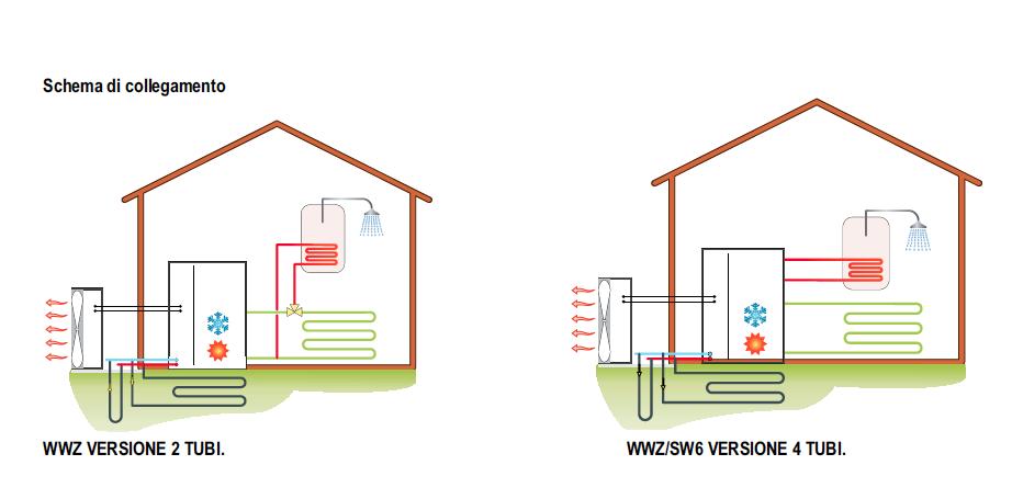 Pompe di calore aria acqua di hidros for Costo pompa di calore aria acqua