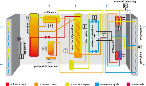 Pompe di calore ad assorbimento, schema funzionamento