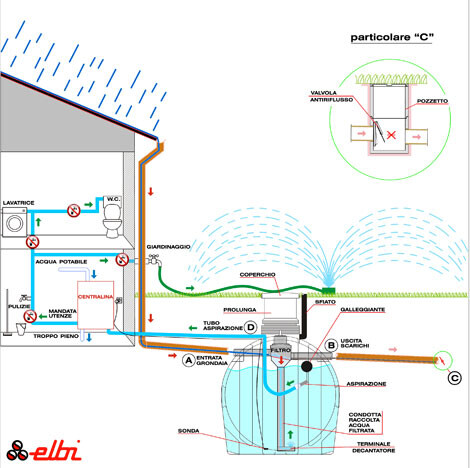 Recycling Rainwater For Domestic Use And Saving Up To 50