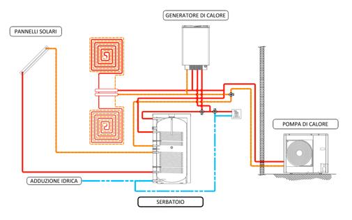Sistemi di climatizzazione ibridi pompa di calore for Asciugatrici condensazione o pompa di calore