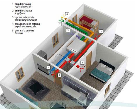 Eos di aertesi ventilazione meccanica controllata con - Ventilazione recupero calore ...