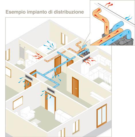 Ventilazione meccanica controllata con recupero di calore for Ventilazione meccanica
