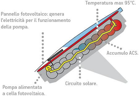 Fotovoltaico e solare termico in un unico pannello 64