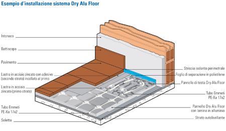 Sistema Emmeti Dry Alu Floor