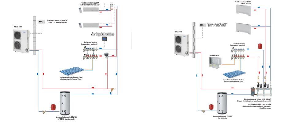 Pompe di calore mirai smi con tecnologia dc inverter for Impianto di riscaldamento con pompa di calore
