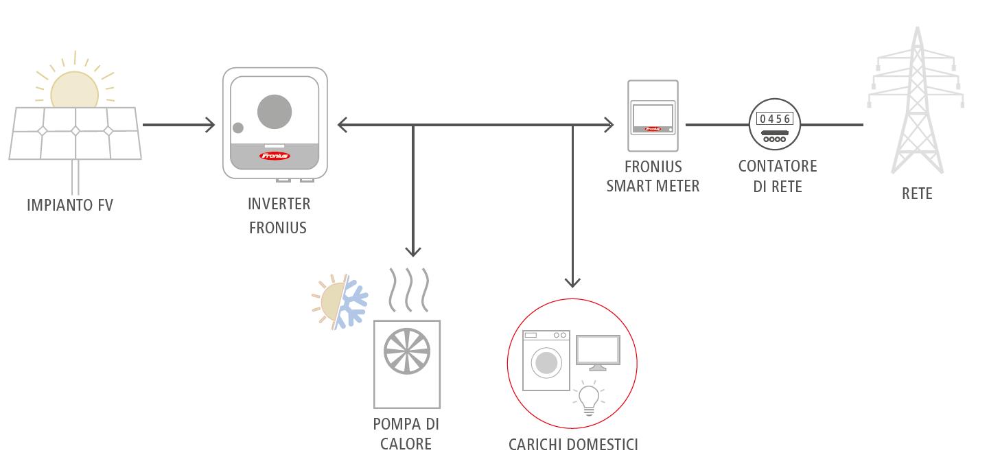 Fronius: i prodotti affidabili ed efficienti che permettono di accedere al Superbonus