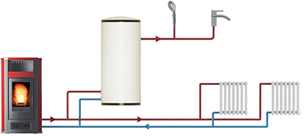 Stufe a pellet piazzetta per il comfort domestico - Stufe a pellet per termosifoni e acqua calda ...