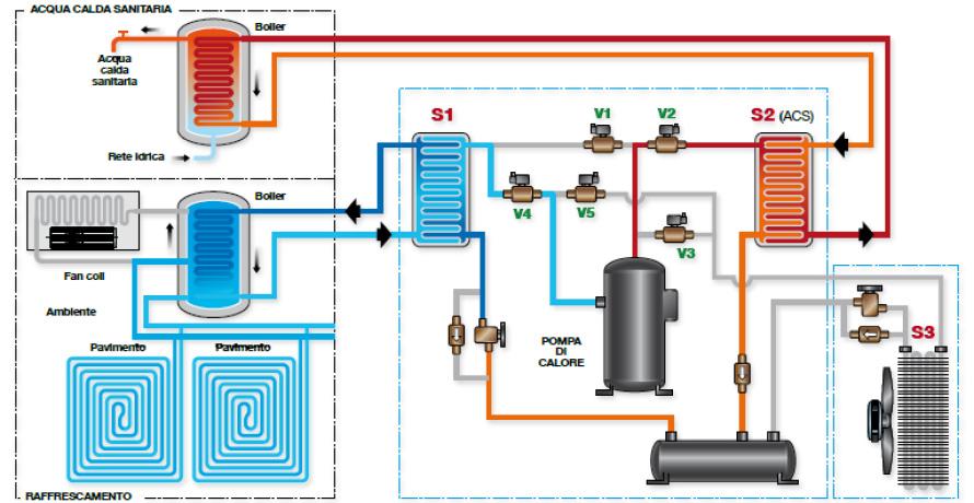 Pompe di calore industriali ad espansione e assorbitori for Impianto di riscaldamento con pompa di calore