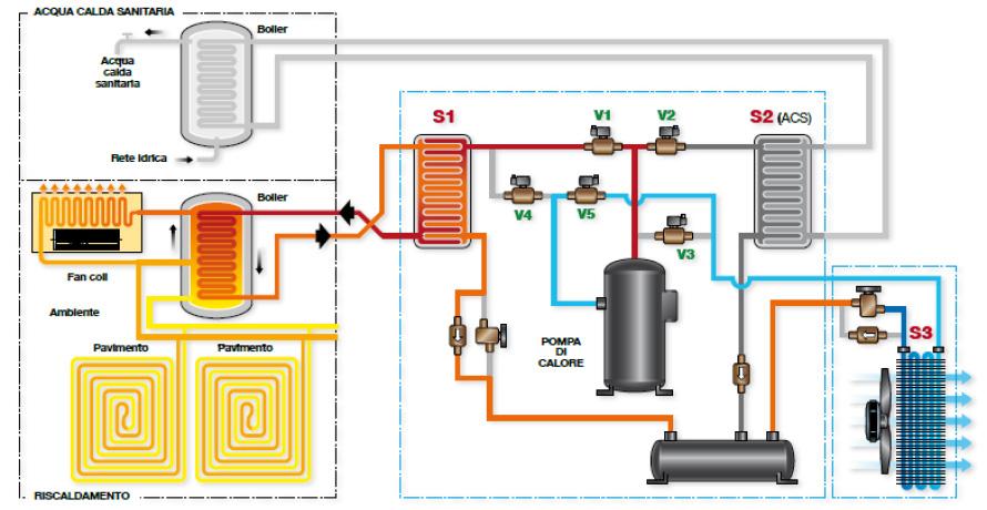Pompe di calore industriali